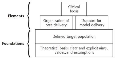 J Stokes_Foundations Framework diagram